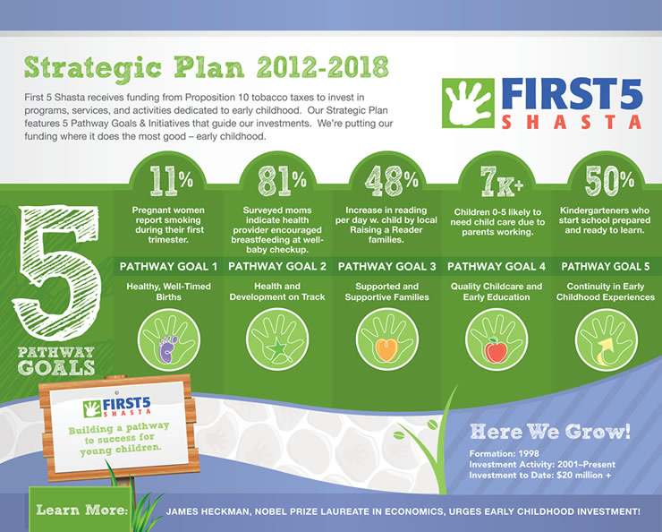 Strategic plan first 5 shasta for Strategic plan template for schools